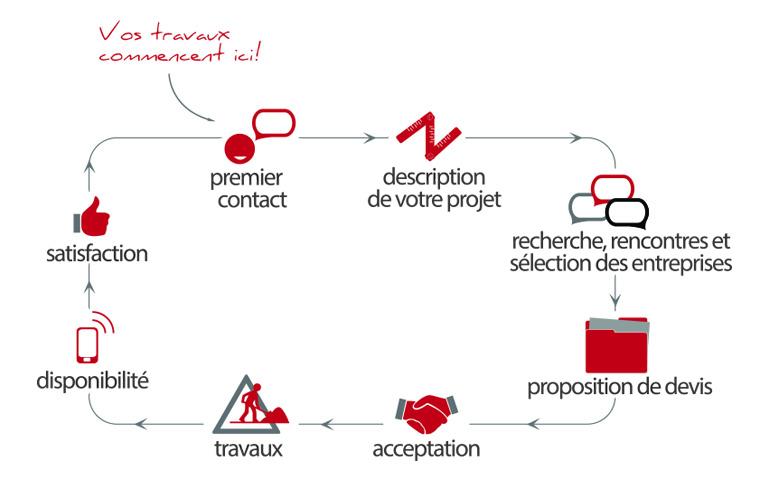 diagramme-etapes-bepoly